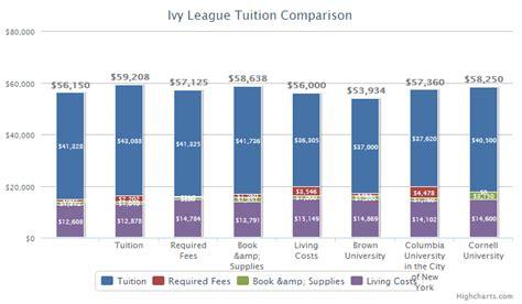 League Mba Tuition Comparison by 2014 League Tuition Comparison