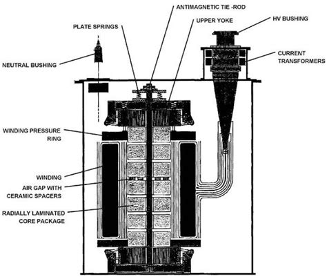 neutral earthing resistors and reactors application guide engineering photos and articels engineering search engine reactors