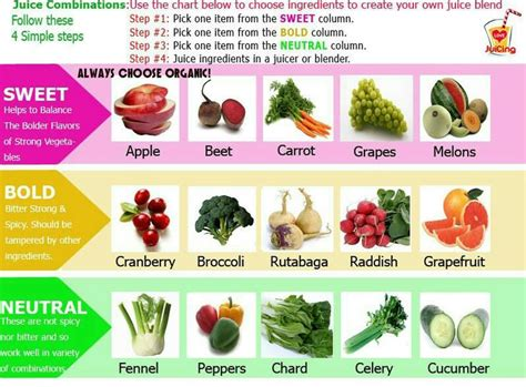 Juice Combinations Detox by Combination Chart For Juicing Juicing