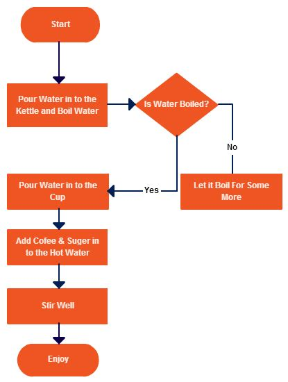 best way to create a flowchart how to determine which diagram to use for various
