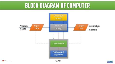 computer science diagrams excellent block diagram program images electrical and