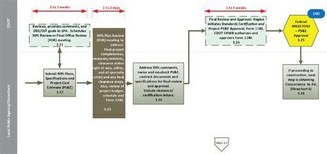 business development process flowchart business development process flowchart create a flowchart