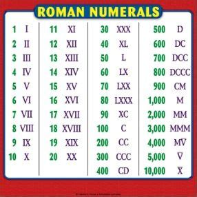 printable roman numbers roman numerals chart reference page for students