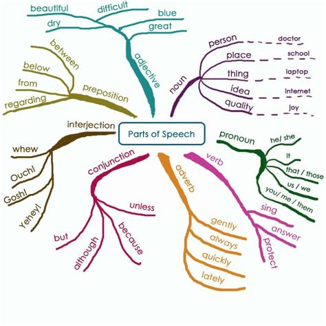 grammar by diagram great parts of speech diagram grammar