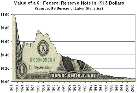 history of the federal reserve bank the federal reserve