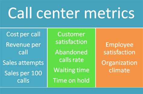 kpi for call center template enhance your business performance with call center metrics