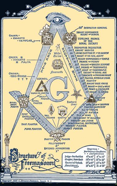 illuminati and freemason masonic bodies