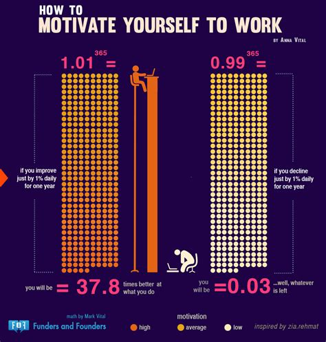 how to motivate yourself to write a paper we explain entrepreneurship and startups visually through