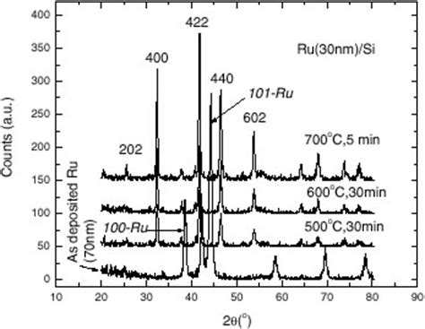xrd pattern of polycrystalline materials physical and electrical properties of sputtered ru2si3 si