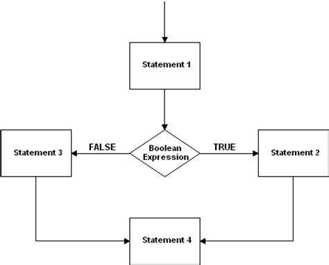 boolean flowchart flowchart for the if else statement