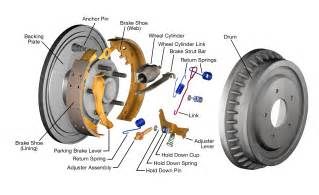 Drum Brake System Components Brake System Guides Your Brakes