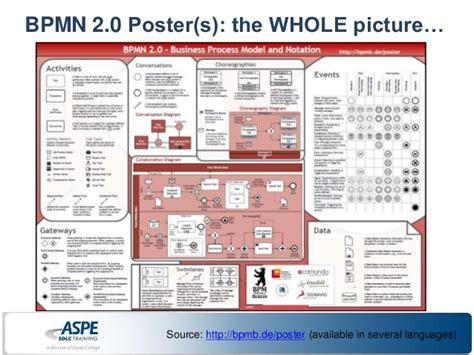 bpmn diagram poster visio itil diagram itil security diagram elsavadorla