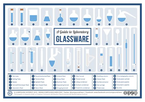 Compound Interest A Visual Guide To Chemistry Glassware