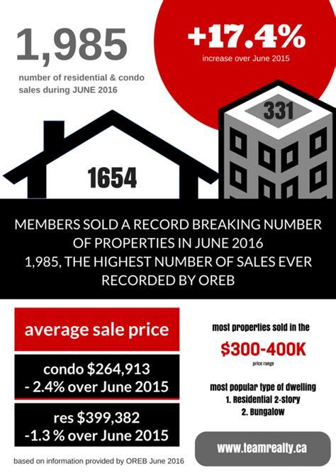 california real estate market update august 2015 call market snapshot july 2016 ottawa real estate