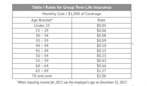 term insurance tables golocalworcester smart benefits imputed income for
