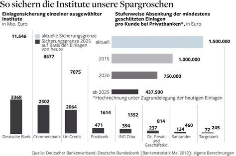 sichere banken in deutschland einlagensicherung sichere spareinlagen sind nur ein