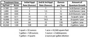 How Many Square Feet In Half An Acre by Quantum Growth And Microbelifeapplication
