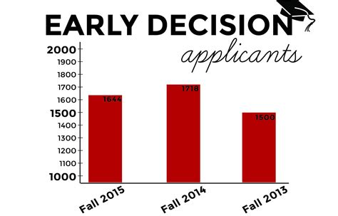 Boston College Acceptance Letters Early Early Decision Applications Decrease After Several Years Of Upward Trend The Daily Free Press
