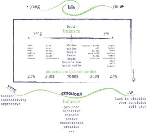 sle mood chart italian macrobiotic cusine food mood chart