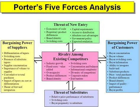 porter s five forces template international business international business model analysis