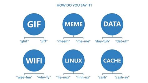 How To Pronounce Memes - infographic how people around the world pronounce gif meme other tech words designtaxi com