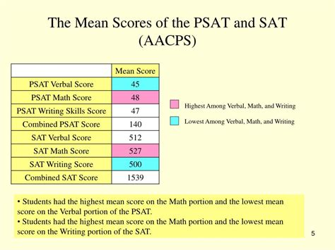 What Is The Score Range For The Sat Essay by Ppt The Correlation Between The Psat And Sat Powerpoint Presentation Id 220230