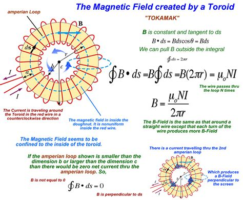 toroid inductor formulas magnetic fields ii