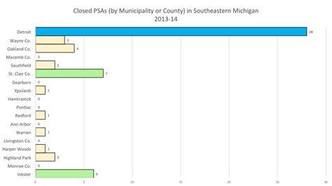 pontiac school district closing education