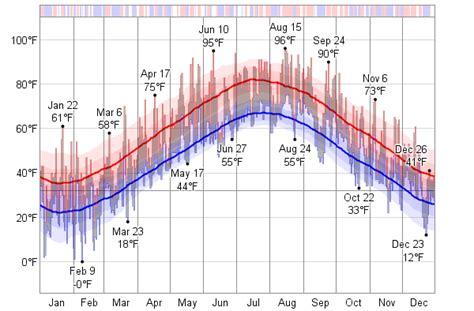 boston temperature boston usa average weather