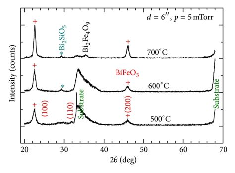 xrd pattern of bifeo3 electric and magnetic properties of sputter deposited