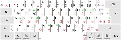 keyboard layout poland qwertz wiki everipedia