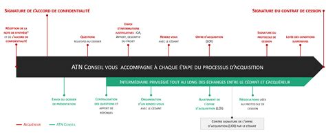 Cabinet De Cession D Entreprise by Cession Cabinet Expertise Comptable