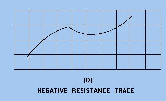 zener diode negative resistance diode testers