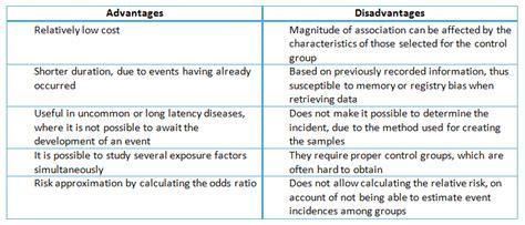 design limitations definition case study advantages disadvantages online writing lab