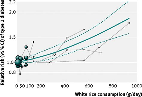 Trend Report Like White On Rice In New York City Second City Style Fashion by White Rice Consumption And Risk Of Type 2 Diabetes Meta