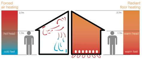 most efficient way to heat a house most efficient way to heat a house home design