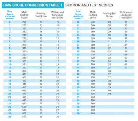 Sat Essay Score Conversion how to calculate your sat score chegg test prep sat general study