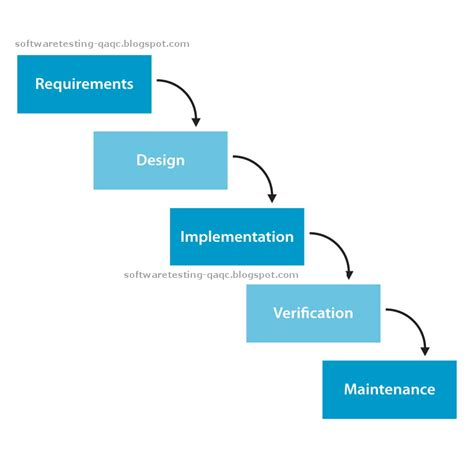 waterfall model template all about software testing a primer waterfall model