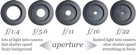 aperture diagram week 3 digital photography 1 virginialyonsis30240