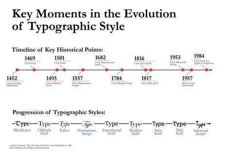 typography evolution history classification of typefaces 183 github