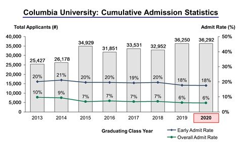 Acceptance Rate Columbia Executive Mba by Columbia Acceptance Rate And Admission Statistics