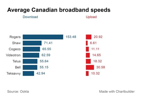 mobile speeds canadian broadband and mobile speeds getting much