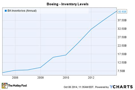 Boeing Analysis by Boeing Stock Analysis Ba Market Entry Strategy