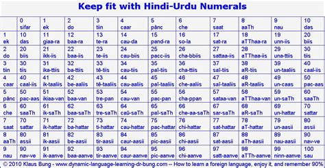 hindi numbers 1 to 100 printable hindi number 1 to 100 new calendar template site