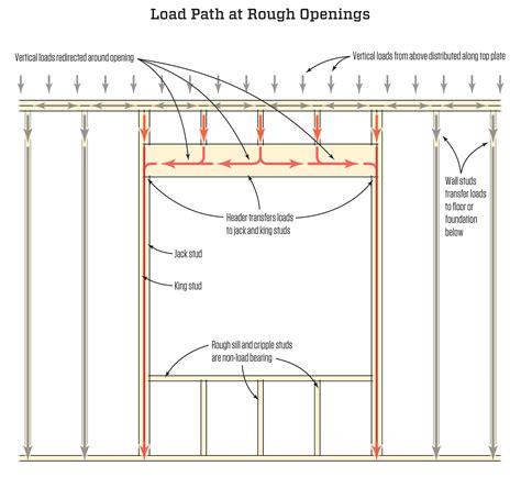 frame design in asp net interesting framing rough openings for doors and windows