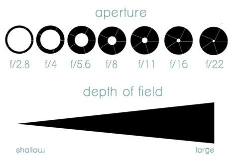 aperture diagram aperture part 1 mommatography