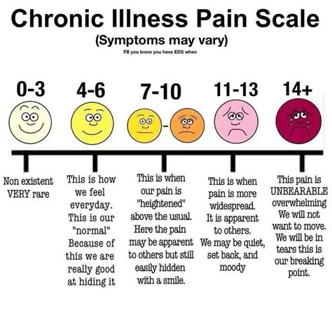 Chronic Pain Meme - 1000 images about lupus humor on pinterest chronic
