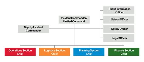 which ics section manages the base incident command flow chart gallery free any chart exles