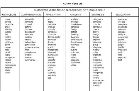 image gallery measurable verbs