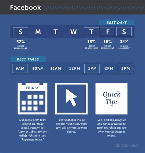 best time to get best times to post on social media according to 20 studies